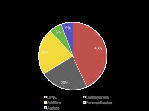 Kostenstruktur Elektrolyte für Lithium-Ionen-Batteriezellen: Salze und Additive machen mittlerweile den größten Anteil an den Elektrolytkosten aus [Graphik nach Mark Lu, ITRI Taiwan, 2015]